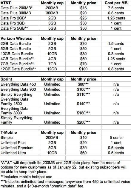 Smartphone data plans compared: Bargain plans becoming more and more scarce